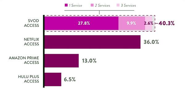 [그림 1] 미국 내 SVOD 가입률과 넷플릭스, 아마존, 훌루 가입률