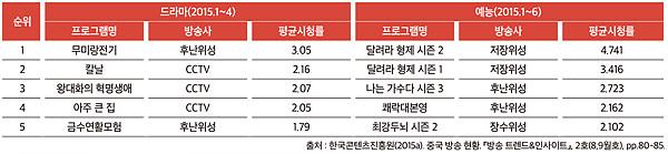 [표 1] 2015 상반기 중국 방송 프로그램 시청률 순위 Top 5