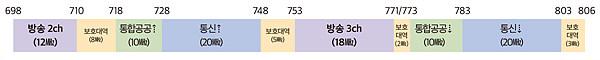 (미래부) 700MHz 대역 주파수 분배 추진방향  (국회 주파수정책소위 제5차 회의, 7월 6일)
