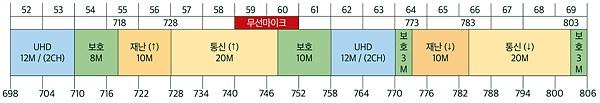 (미래부) 700MHz 대역 주파수 분배 추진방향 제시 (국회 주파수정책소위 제3차 회의 , 5월 19일)   - 700MHz 대역 4개, DMB 대역 1개 ('4+1안')