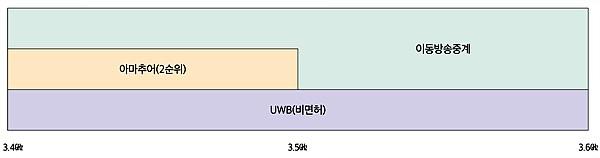 국내 3.4∼3.6㎓ 주파수 대역 이용현황