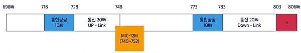 700MHz 대역에서의 무선마이크 사용 대역(740~752MHz)