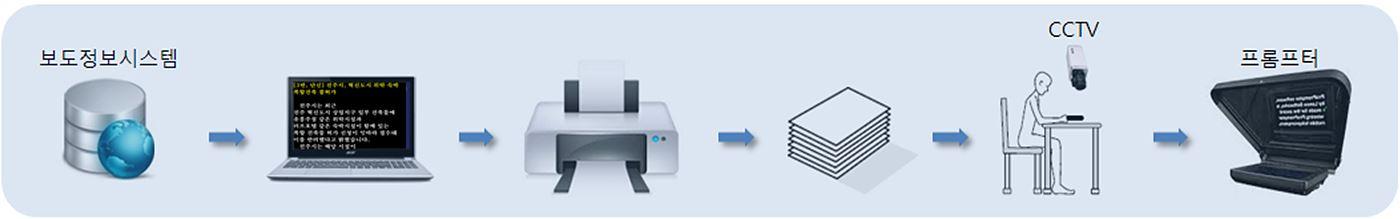 기존 프롬프터 시스템 Workflow