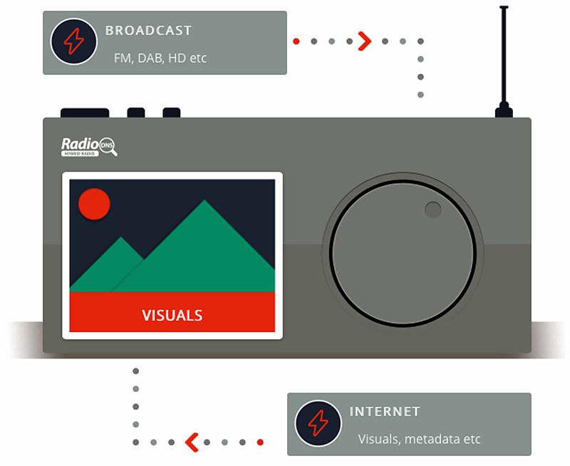 [그림 3] 하이브리드라디오의 개념 설명도 / 출처 : www.radiodns.org