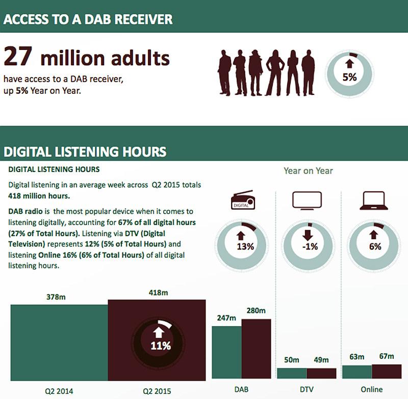 [그림 2] 영국의 디지털라디오 보급에 대한 인포그래픽 / 출처 : RAJAR, 2015 2분기