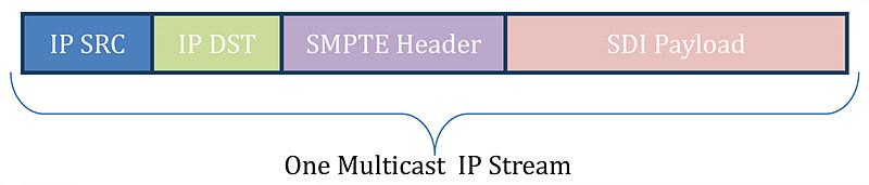 [그림 1] SMPTE 2022-6 패킷 포맷
