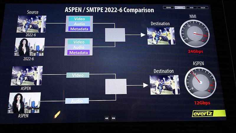 [그림 3] ASPEN 분리 전송의 특징 비교