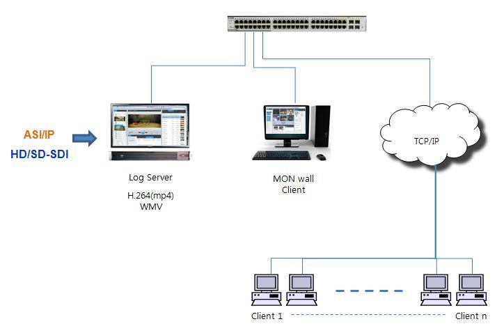 [그림 1] 미디어 프락시 로그 서버 시스템 구성도
