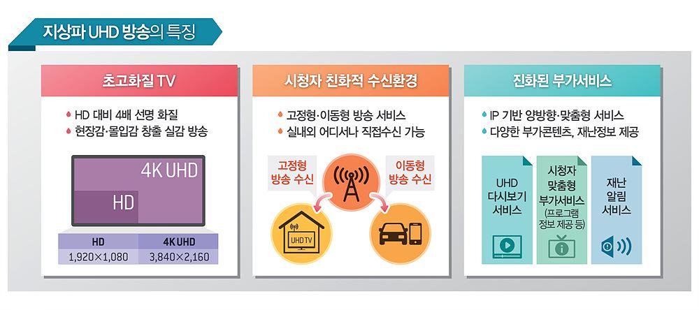 지상파 UHD 방송의 특징