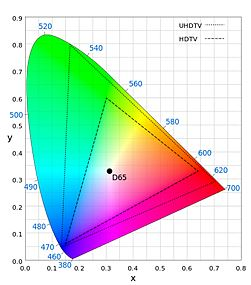 UHD 특징 2 : Wide Color Gamut