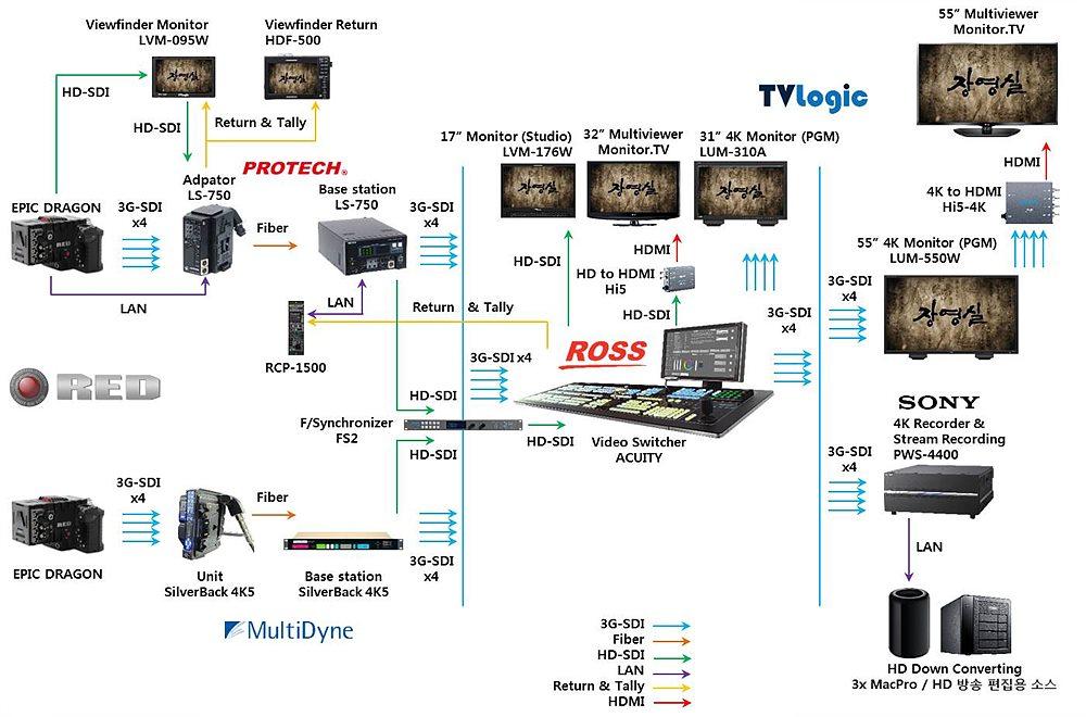 KBS 1TV 대하드라마  4K/UHD 부조정실 시스템 워크플로우