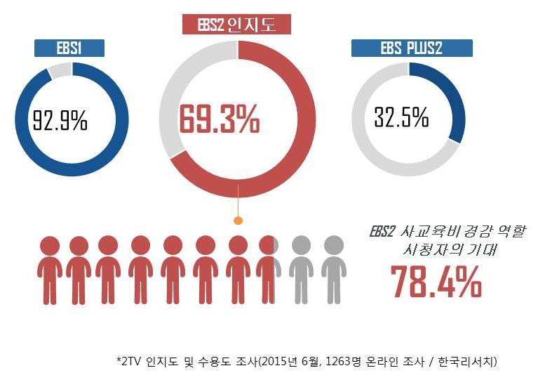 2TV 인지도 및 수용도 조사 (2015년 6월, 1263명 온라인 조사 / 한국리서치)