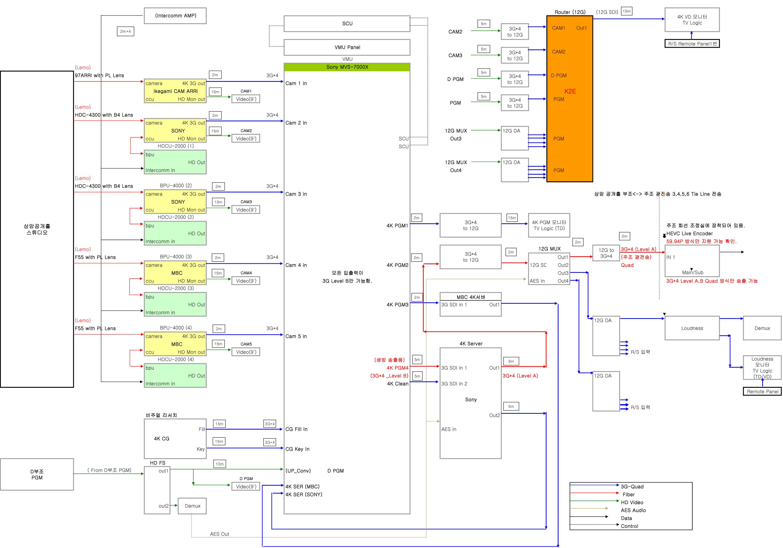 그림 3. 간이 UHD 부조 제작 시스템 구성도