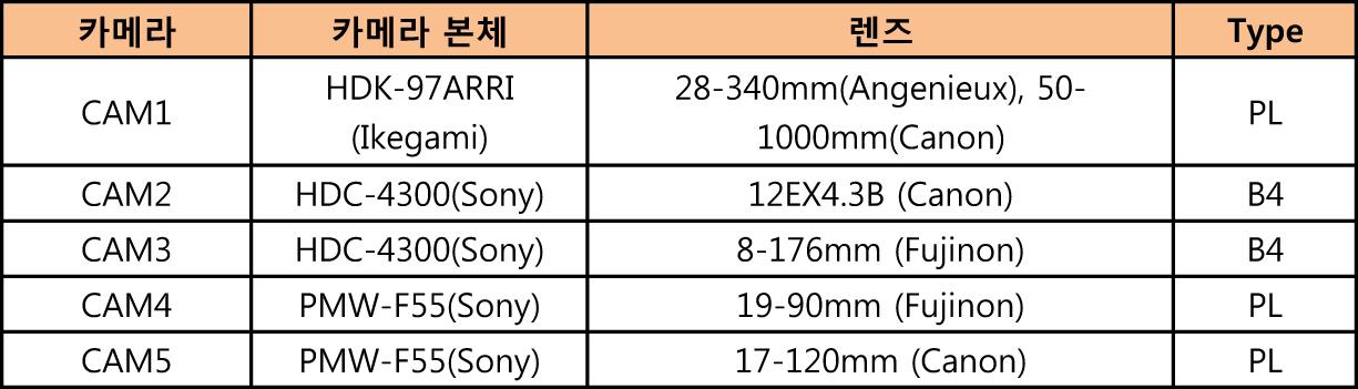 표 1. 간이 UHD 부조 카메라 및 렌즈 구성