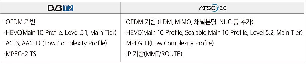 표 2. DVB-T2와 ATSC 3.0 표준 방식 비교
