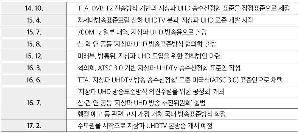 표 1. 지상파 UHD 도입을 위한 표준화 추진 경과