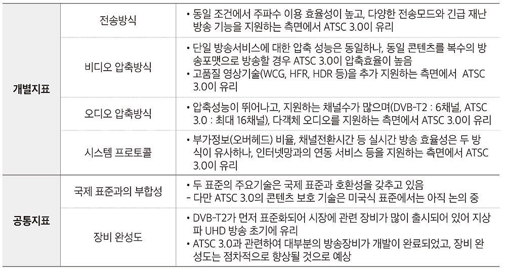 표 3. 기술적 측면에서의 DVB-T2와 ATSC 3.0 비교 / 출처 : 지상파 UHD 방송표준방식 협의회