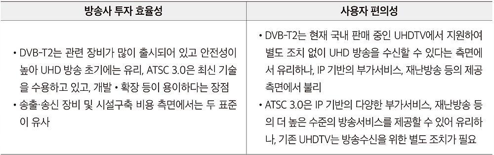 표 4. 경제적 측면에서의 DVB-T2와 ATSC 3.0 비교 / 출처 : 지상파 UHD 방송표준방식 협의회