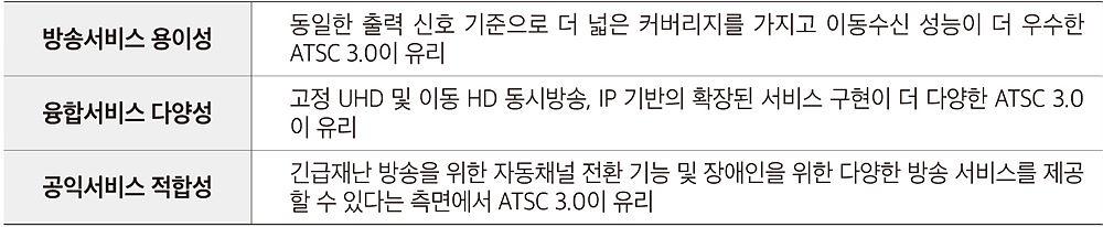 표 5. 방송서비스적 측면에서의 DVB-T2와 ATSC 3.0 비교 / 출처 : 지상파 UHD 방송표준방식 협의회