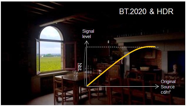 그림 2. 'BT.709'와 'BT.2020 & HDR'의 색공간 비교