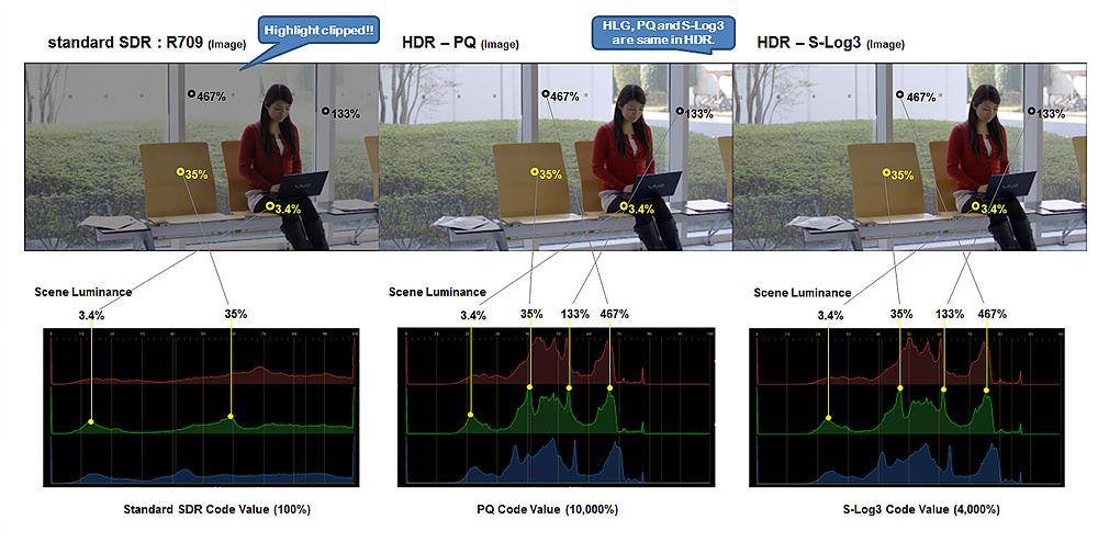 그림 4. Rec.709, ST.2084(PQ커브), S-Log3의 luminance 표현 영역 비교