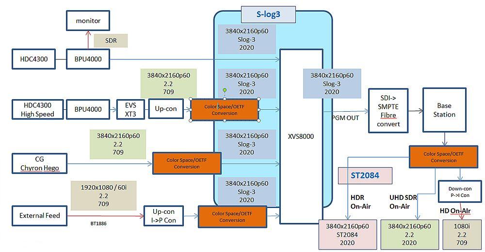 그림 5. Rogers의 HDR 제작시스템 워크플로우