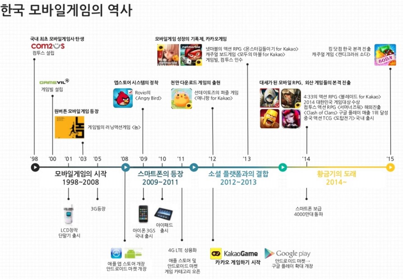 한국 모바일게임의 역사 / 출처 : 나스미디어, 2015