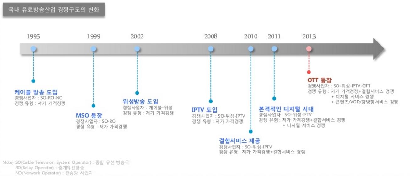 온라인 동영상 시장 현황 및 트렌드, DMC Report, 2015