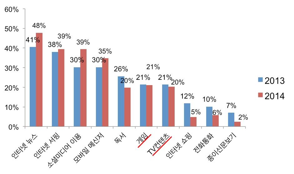 출퇴근 시간의 스마트폰 이용행태 변화, DMC Research Report, 2014