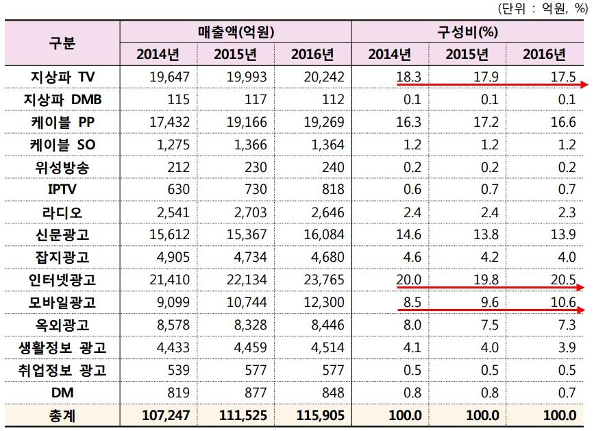 방송통신비광고조사 / 출처 : 한국방송광고진흥공사, 2015