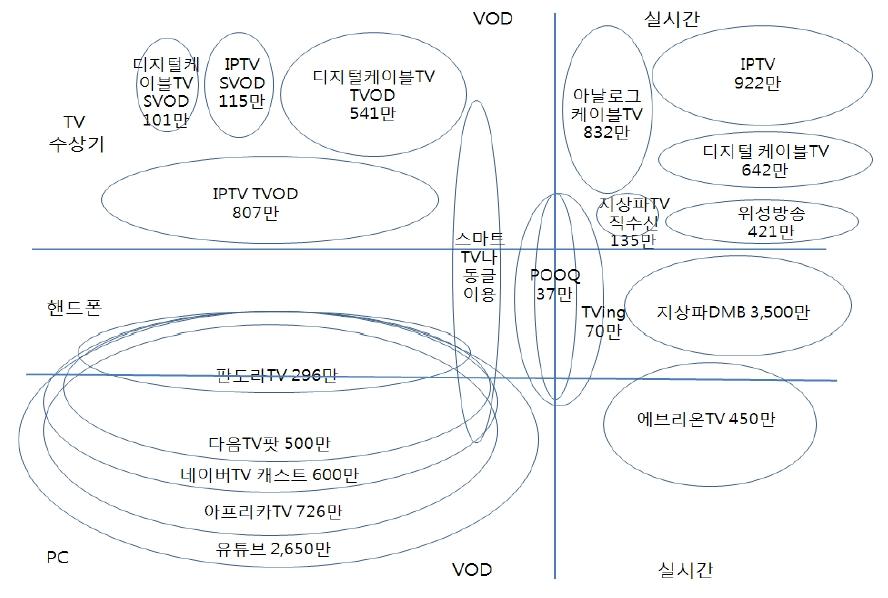 방송영상 콘텐츠 유통 플랫폼 해외 사례 연구_OTT를 중심으로, KOCCA, 2015