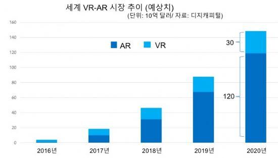세계 VR-AR 시장 추이(예상치)
