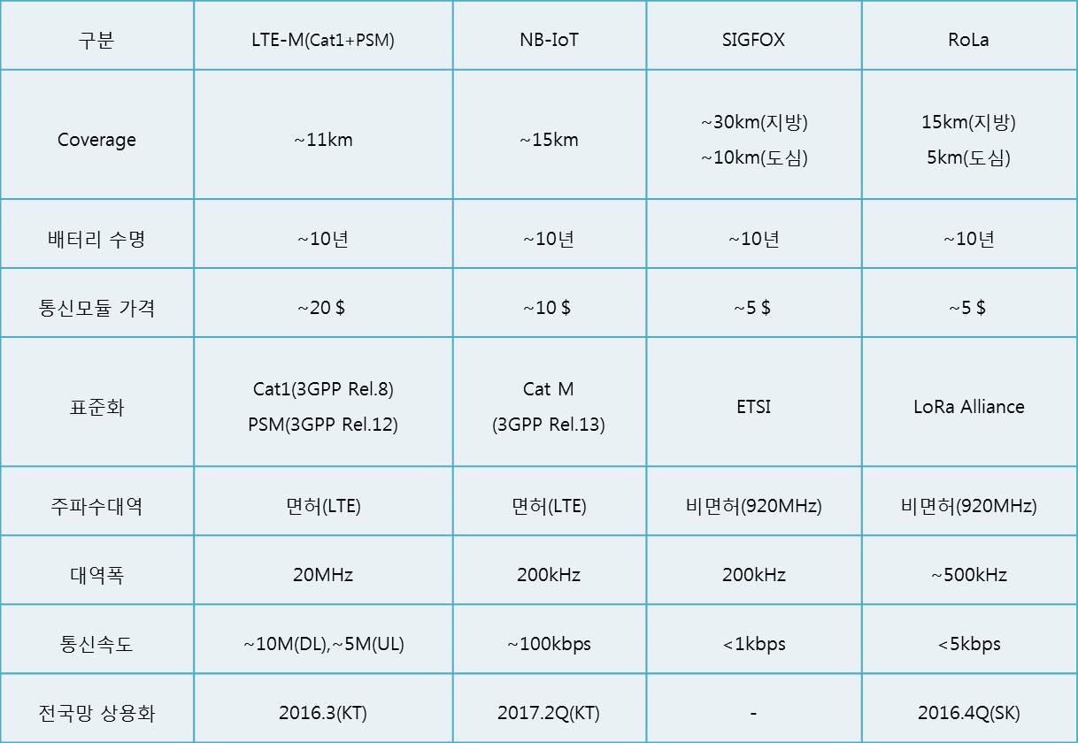 소물인터넷 기술 비교 / 출처 : KT, SK