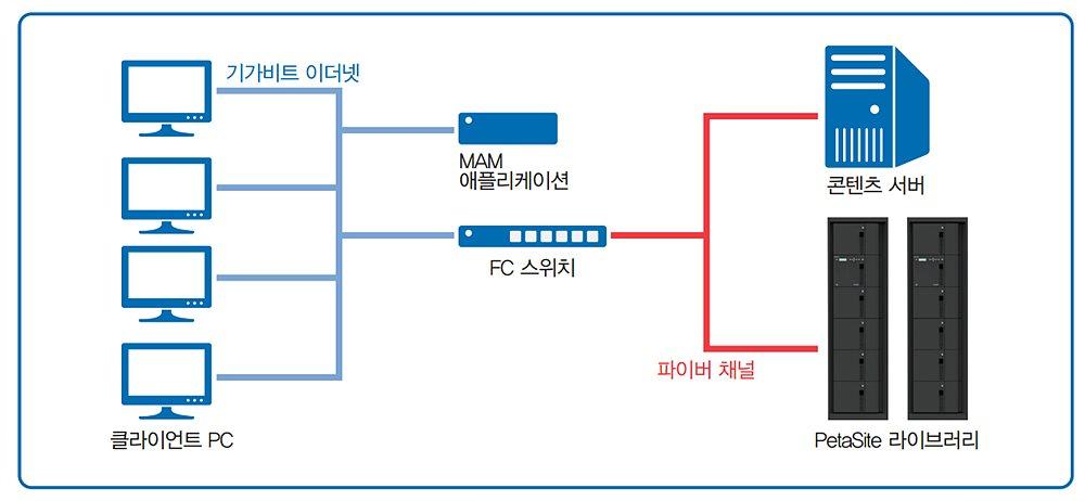 네트워크 기반의 라이브러리 시스템 구성의 예