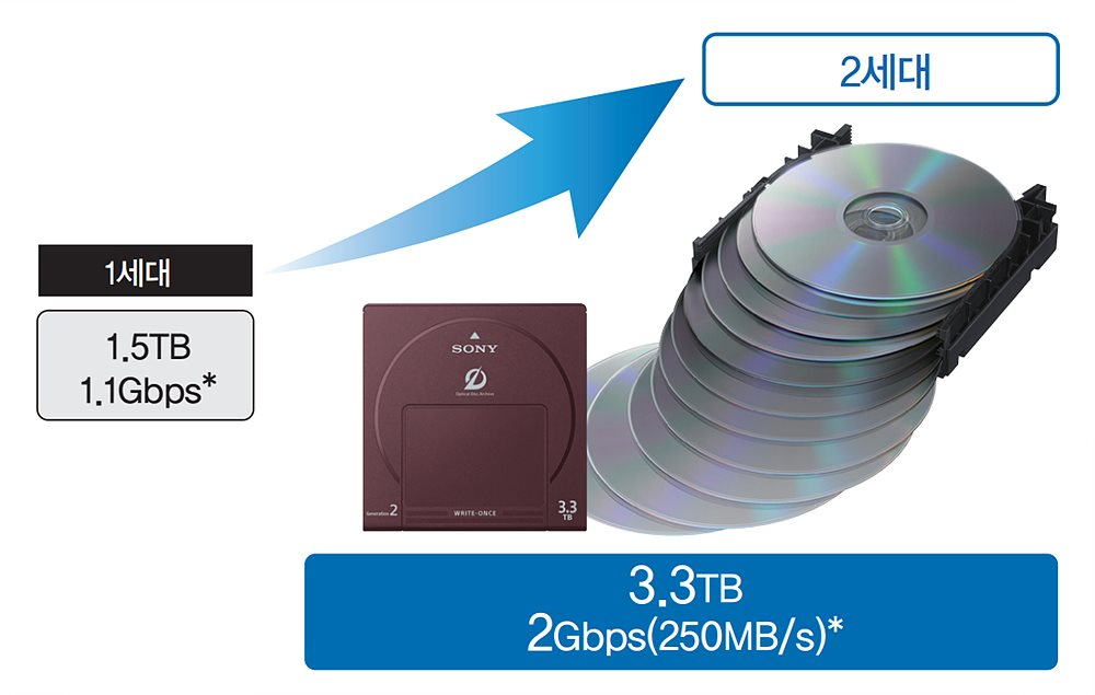 2세대 Optical Disc Archive