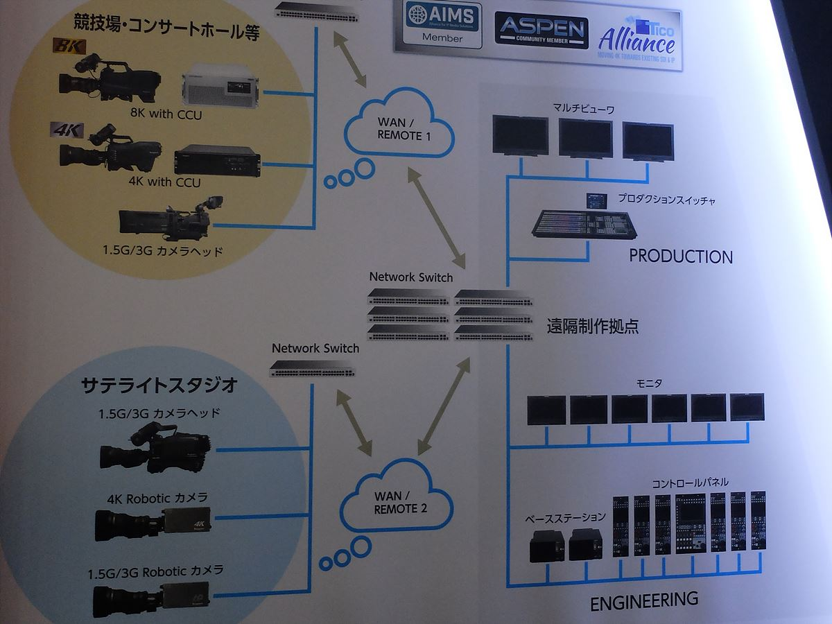 Ikegami IP 기반 차세대 시스템 워크플로우