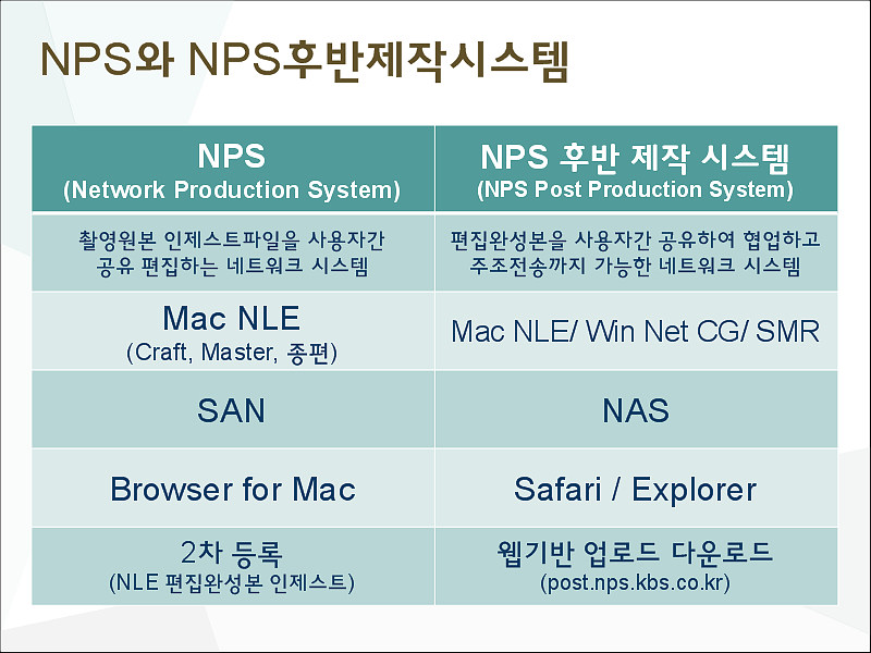그림 5. NPS와 NPS후반 제작시스템 비교