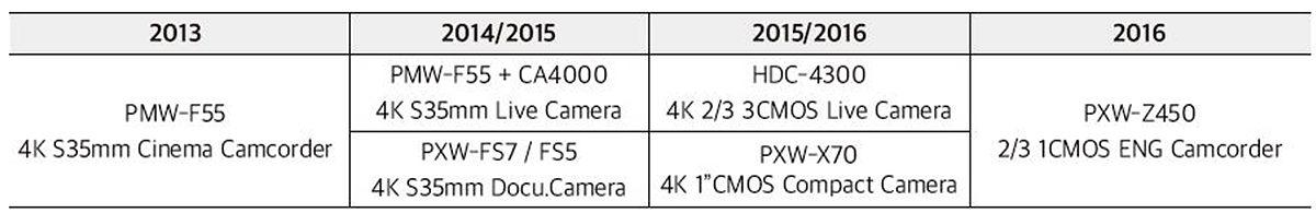 소니 4K 카메라 개발과 변화