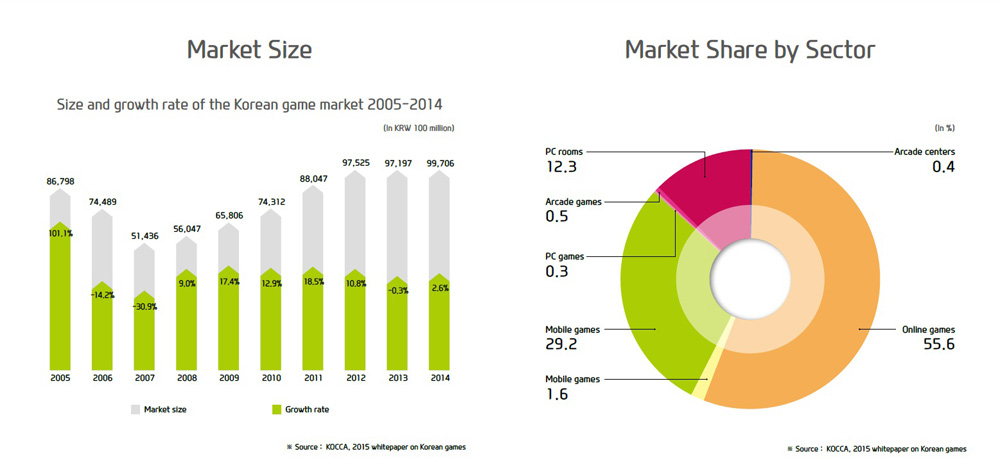 Game Market Size & Share by Sector