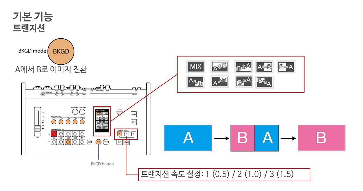 기본기능 중 트랜지션 설명, PC UI에서 세부 설정이 가능하다