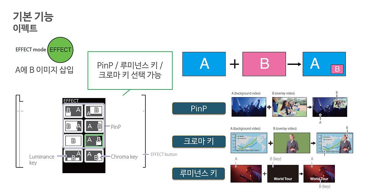 이펙트에는 PinP와 크로마키, 루미넌스키 기능이 구현된다