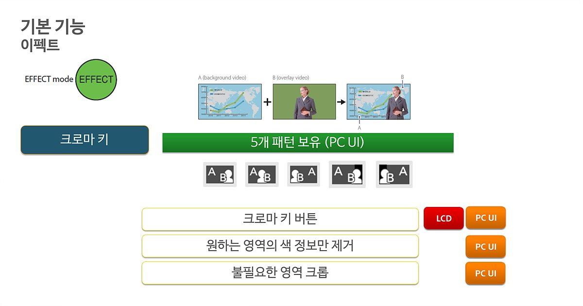크로마키의 경우에도 PC UI에서 크롭이나 부분 색정보 제거 등 기능이 추가된다