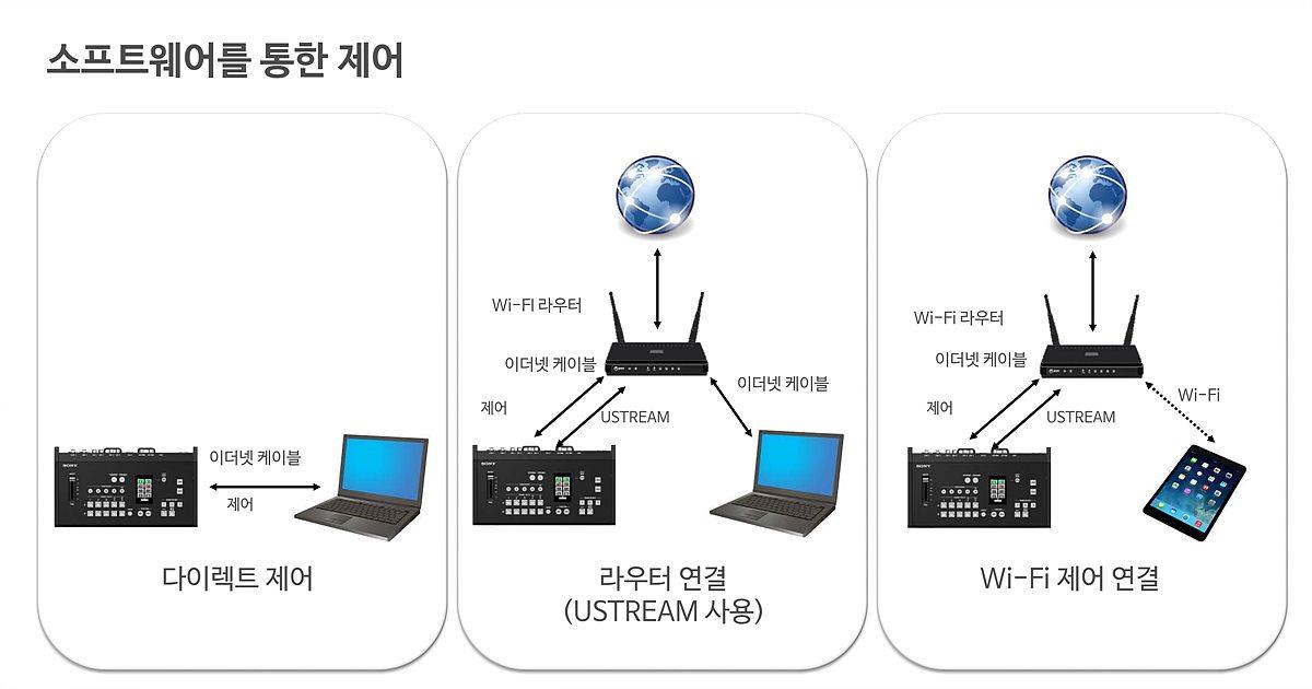 노트북이나 태블릿 등을 연결하는 3가지 방법