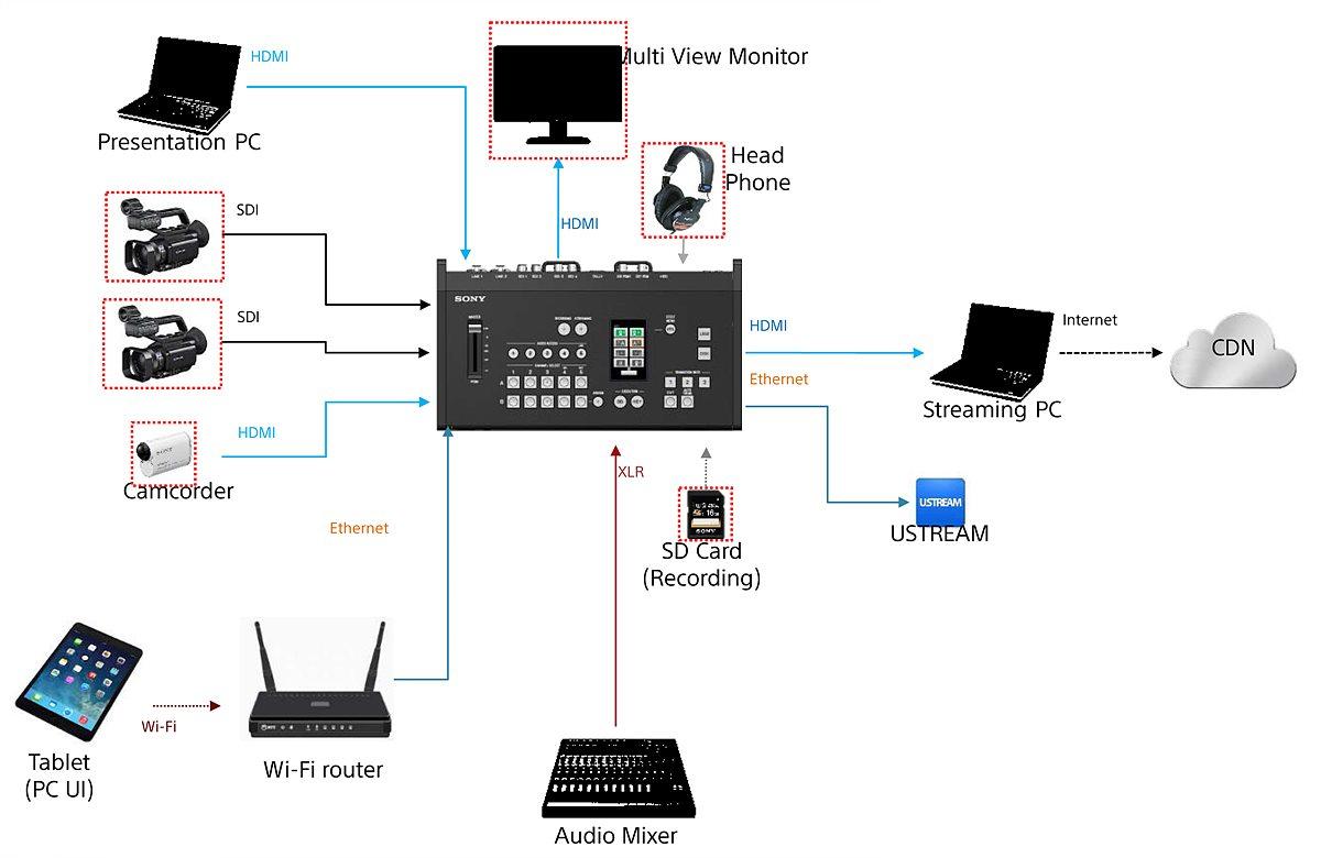 웹 스트리밍 시 MCX-500 워크플로우