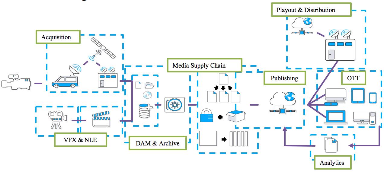 그림 1. 미디어 워크로드의 클라우드 사용 패턴