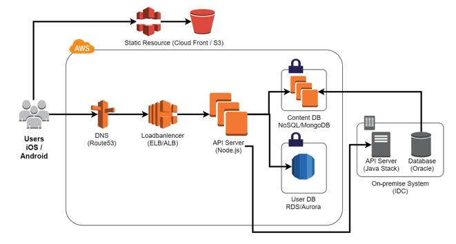 그림 6. SBS 콘텐츠 허브의 모바일/웹 서비스 구성도