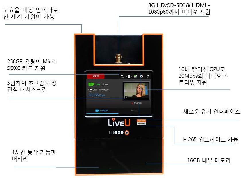 LU600 주요 특징
