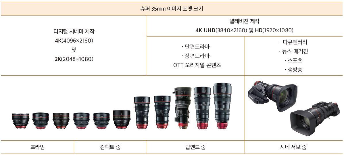 표 . 디지털 시네마와 텔레비전 제작(HD, UHD 모두 포함) 모두를 지원하기 위한 캐논의 4K 슈퍼 35mm 렌즈 이중 개발 전략 개요
