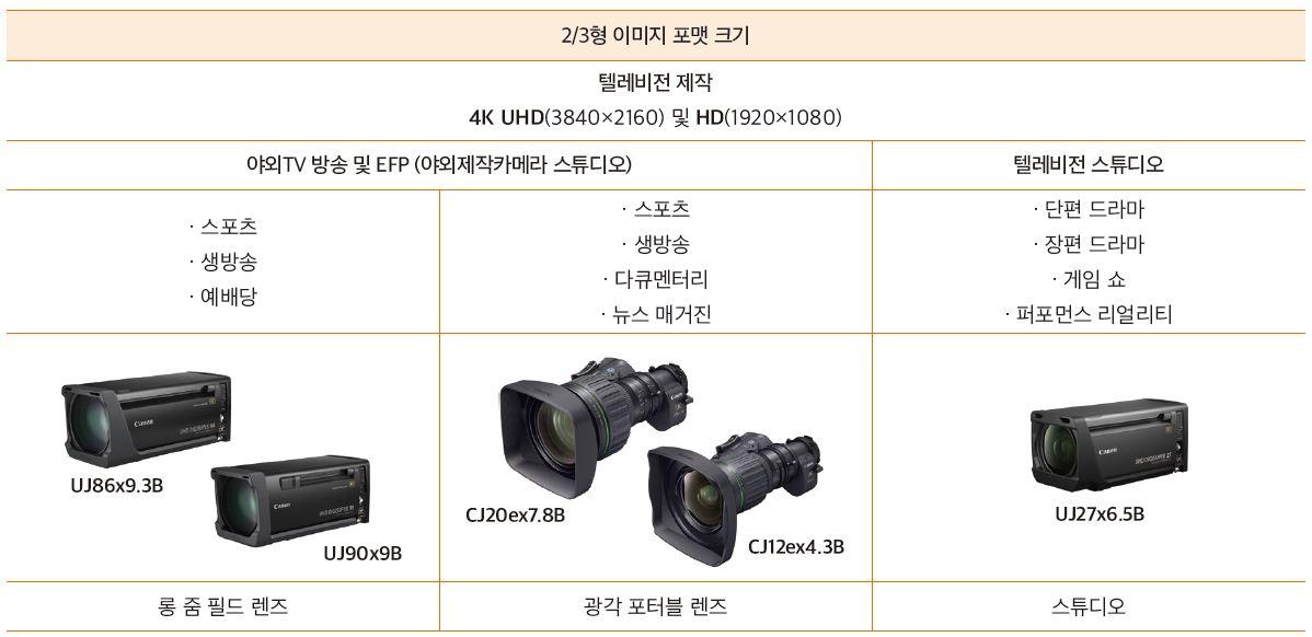 표 . 2/3형 4K UHD 렌즈의 완전한 군을 개발 중인 캐논이 먼저 선보인 2개의 롱 줌 필드 박스 렌즈와 2개의 광각 포터블 렌즈, 1개의 스튜디오 렌즈