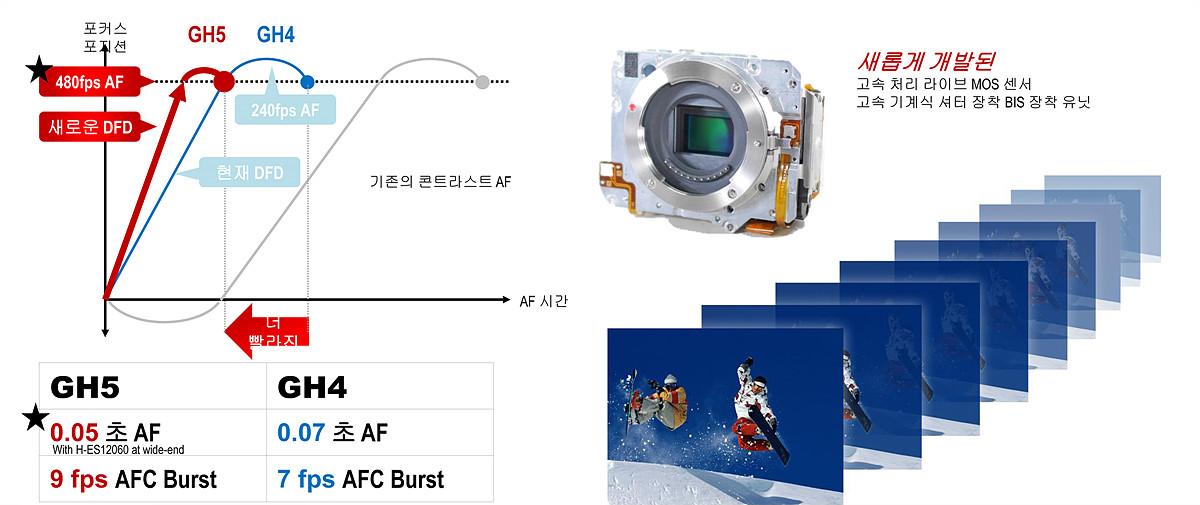 모션 디텍터와 DFD 기술을 결합한 콘트라스트 AF 기술을 통해 0.05초의 AF 성능을 갖추었고, GH4의 2배에 이르는 AF 드라이브는 초당 480프레임까지 처리 가능하다